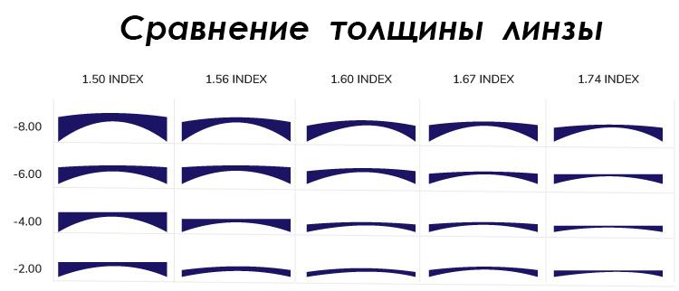 Скидка 50% на тонкие очковые линзы в индексе 1.6